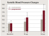 Fig 1 Systolic (Fig 1) and diastolic (Fig 2) blood pressure recordings (mean ± SEM) at baseline and at the end of 16-μg and 32-μg epinephrine infusions in five hypertensive patients on long-term metoprolol or propranolol therapy. The study was a crossover design. (*P < 0.05 versus metoprolol pretreatment.) (Data from Ref. #54. Redrawn and used with permission from Hersh EV, Giannakopoulos H.47)